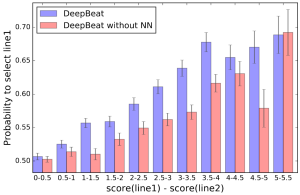 Probability of a deepbeat.org user to select a line with a higher score given the (binned) score difference of the lines.